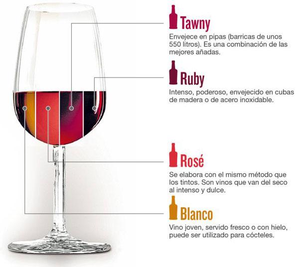 Estilos de Vino Oporto